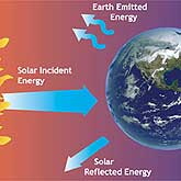 Earth's radiation budget is a balance between incoming and outgoing radiation.