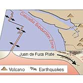 Subduction of the Juan de Fuca Plate under the North American Plate controls the distribution of earthquakes and volcanoes in the Pacific Northwest. Mount Hood is just one of several recently active, major volcanic centers in the Cascade Range.